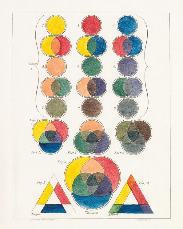 color theory diagram print